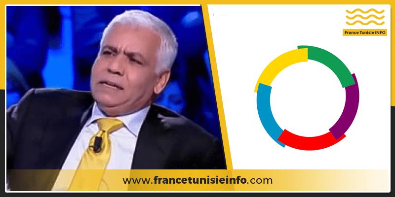 Safi saied Francetunisieinfo - Le Bureau de l'OIF en Tunisie, serait selon ce député gelé un agent des services secrets français